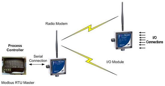Configuración e instalación de Radiomodems